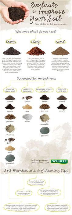 Soil Amendments Guide: http://homeandgardenamerica.com/soil-amendments-guide