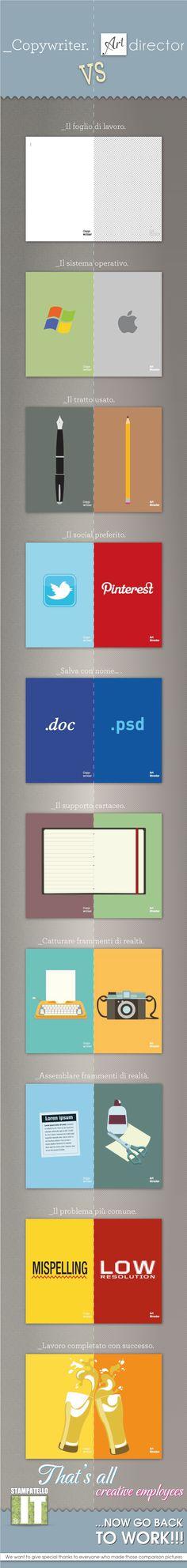 """L'infografica del giorno: """"Copywriter vs Art director""""   Virtual Studios"""