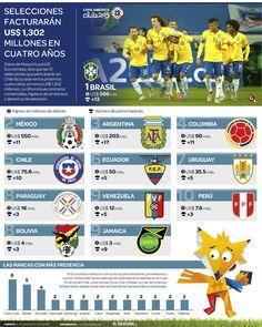 SELECCIONES FACTURARÁN US$ 1,302  MILLONES EN  CUATRO AÑOS, vía Diario Gestion