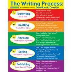 the writing process steps | ... potential about writing and will enjoy writing rather than hating it