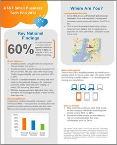 Small Businesses Online Marketing Efforts Surge in 2012 [Infographic]