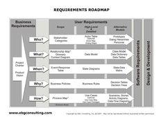 Requirements-Roadmap-EBG-Training