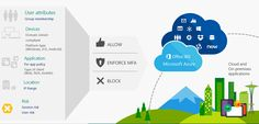 Step 4. Set conditional access policies: top 10 actions to secure your environment - Microsoft Security App Control, Access Control, Old Apps, Mobile Device Management, Security Assessment, Multi Factor Authentication, Identity Protection, Active Directory, Security Solutions