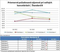 *Report 2Q 2013* Kancelárie Bratislava, štandard B