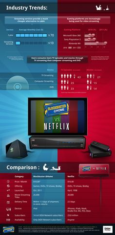 Blockbuster @Home VS. Netflix Infographic: Win $100 Contest From @ConnectYourHome