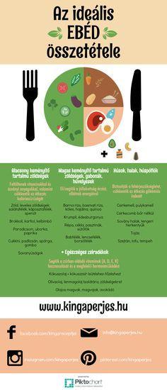 Az ideális, egészséges ebéd összetétele | www.perjeskinga.com Healthy Habits, Healthy Tips, Body Trainer, Health Lunches, Natural Health Remedies, Health Eating, Diet And Nutrition, Healthy Drinks, Food Hacks