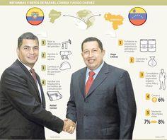 Reformas y Retos de Rafael Correa y Hugo Chávez