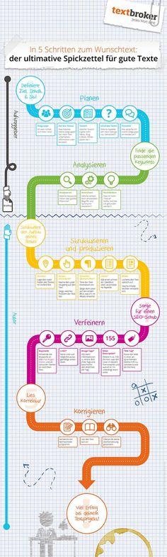 Spickzettel-Infografik zur Erstellung guter Texte  https://www.textbroker.de/spickzettel-zur-texterstellung?