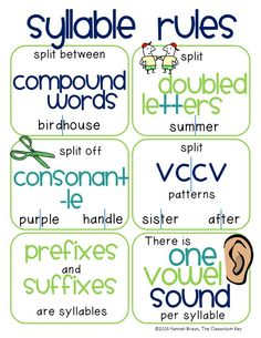 Kid friendly syllable rules for phonics and decoding of bigger words. Click through to download this poster for free! #literacy #phonics #3rdgrade #syllables