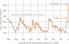 Climate Change: Vital Signs of the Planet: Carbon Dioxide