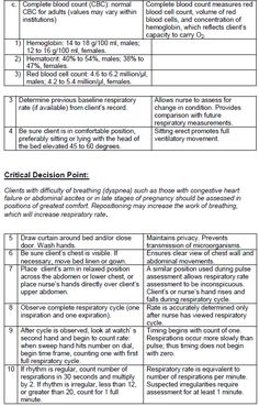 pin by kim wray on nursing nursing notes nursing documentation