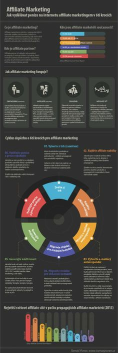 Affiliate marketing - Jak vydelavat penize na internetu affiliate marketingem v 6 krocich - infografika