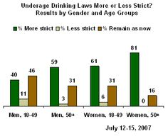a college student s perspective why the drinking age should be  this picture shows a study done in 2007 and how age groups feel about making the