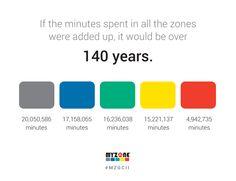 MYZONE Global Challenge II Minutes spent in zones