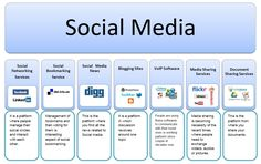In the last decade, there has been a lot of buzz of social media worldwide. There are so many elements in social media that at times it becomes very difficult to comprehend the entire context. The ...