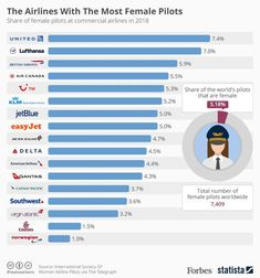 The Major Airlines With The Most Female Pilots [Infographic] Major Airlines, United Airlines, Pilot Career, Pilot Quotes, Aviation Training, Commercial Pilot, Aviation Humor, American Air, Airline Pilot