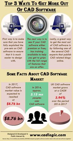 Top 3 Ways To Get More Out Of CAD Software:-  This infographic provide information on Top 3 Ways To Get More Out Of CAD Software. For more info please visit: http://www.cadlogic.com
