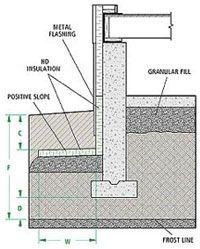 Remodeling Bathroom Slab Foundation site preparation for slab foundation - google search | foundation