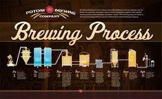 The whole of the beer brewing process via Potosi Brewing Beer Brewing Process, Home Brewing Beer, Gin, Vodka, Home Brewery, Homemade Beer, Alcohol, All Beer, Brewing Equipment