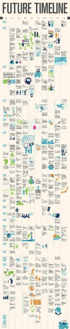 2014年から2034年までの未来予測年表をイラストを交えて表現しました。ワークショップやブレストの現場で活用される事を目的にしています。この素材を囲んで議論や企画会議が行われると嬉しいです。 制作/デザイン:ナレジックス株式会社 制作原案/協働制作:株式会社日建設計  出典:博報堂生活総合研究所「未来年表」(データ提供:FUTURE LAB 未来人)