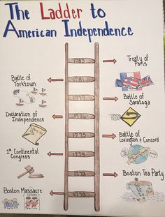 Anchor Charts Social Studies Ideas American History Anchor Charts Social Studies IdeasAmerican History Anchor Charts Social Studies Ideas Road to the Revolution Illustrated Timeline Project American Revolution Timeline Social Studies Projects, 6th Grade Social Studies, Social Studies Classroom, Social Studies Activities, History Classroom, Teaching Social Studies, History Teachers, History Activities, History Education