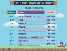 Best & Værste Gaming Laptop Brands 2017