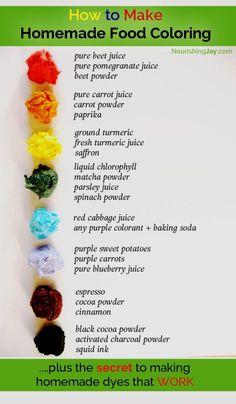 How To Make Natural Food Coloring | Recipe | Natural, Food and Recipes