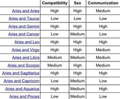 Zodiac sex compatability
