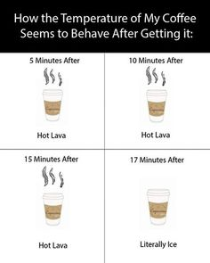 Coffee temperature by minutes…