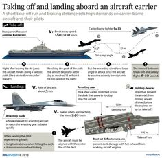 Taking off and landig on a Russian aircraft carrier