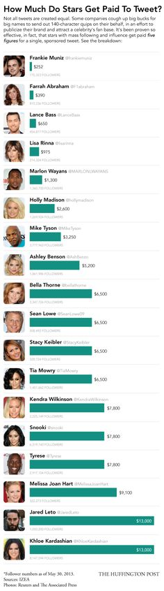 The highest paid celebrity tweeters. Does it surprise you? #Twitter