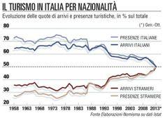 Cresce il turismo in Europa ma l'Italia resta al palo - La Repubblica