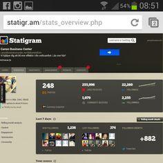 Lite statistik på min Instagram presenterat av Statigram.
