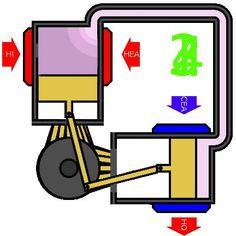 Animated Stirling Engine... \'gifs\' www.sta.cr/2qDT3