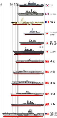 Compare the size of the warship