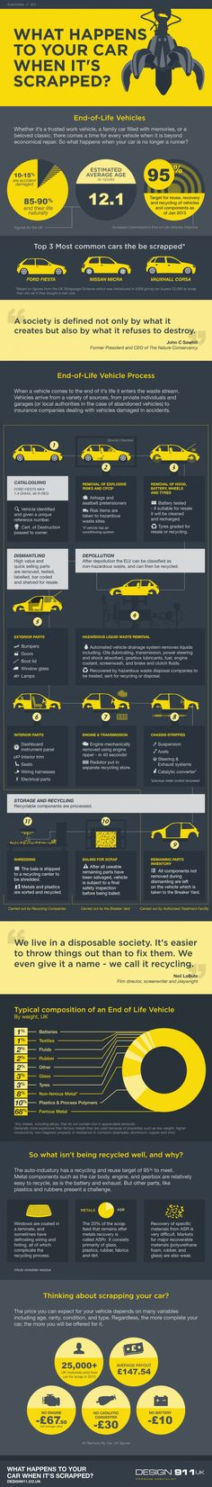 What Happens To Your Car When It's Scrapped? #infographic #Cars #Transportation