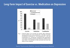 Exercise...the best medication on earth for depression!