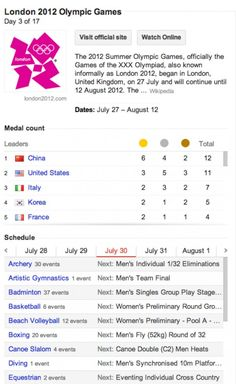 Google Olympics knowledge graph. Click on any of the countries to see exactly what they won. #olympics - Reisen in Sri Lanka, Urlaub in Sri Lanka, Ferien in Sri Lanka, Rundreise in Sri Lanka mit Badeurlaub. Srilankatouristik. www.srilankatouristik.com
