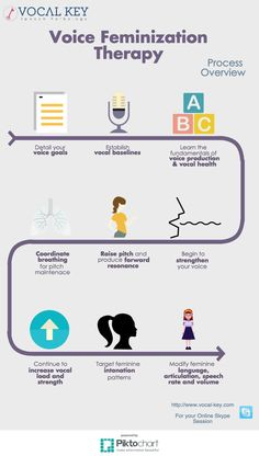 Voice Feminization Therapy Infographic| Vocal Key Speech Pathology