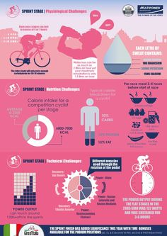 technical, nutritional and physiological challenges of a sprint stage /by Multipower Sportsfood #infographic #Giro #pro #cycling