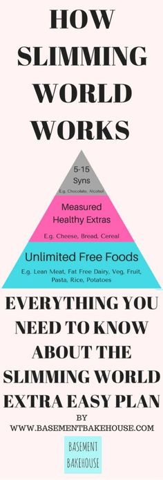 HOW SLIMMING WORLD WORKS  - Everything you need to know about the Slimming World Extra Easy Plan