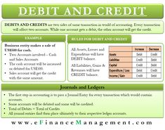 Accounting Notes, Accounting Education, Accounting Basics, Accounting Student, Accounting Principles, Bookkeeping And Accounting, Accounting And Finance, Learn Accounting, Financial Literacy
