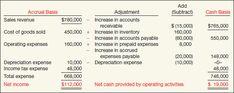 direct method cash flows adjustments review