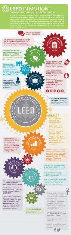 LEED in Motion, infographic, leadership in energy and environmental design, energy-efficient, green building, sustainable building, leed, le...