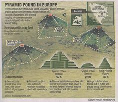 bosnian pyramids, located in europe, could be the first pyramid on earth.  main stream science tells us that no civilzations existed before 10,000-12,000 years ago.  the bosnia pyramid is 30,000-40,000 years old and many times larger than the egyptian pyramids.
