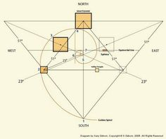 Egypt Pyramids - Secret Information, Knowledge, and Wisdom Ancient Aliens, Ancient Egypt, Ancient History, Geometry Art, Sacred Geometry, Geometry Tattoo, Symbole Triangle, Yoga Symbole, Yi King