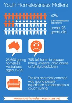 This #infographic sheds some light on youth homelessness in Australia