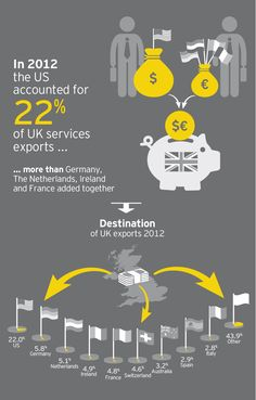 The #EY ITEM Club special report: Destination of UK services exports, 2012. @EY_ITEMClub #EYITEM