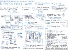 Sketchnotes from Business Model Canvas–Mark Zimmerman Thinking In Pictures, The Gift Of Imperfection, Business Model Canvas, Business Plan Template, Zimmerman, Michael J, Home Automation, Design Thinking, Business Planning