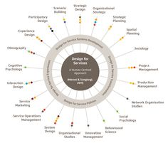 http://www.fergusbisset.com/wp-content/uploads/2012/08/Design-Processes-Full-Diagram.png